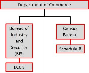 ECCN vs Schedule B Export Classification